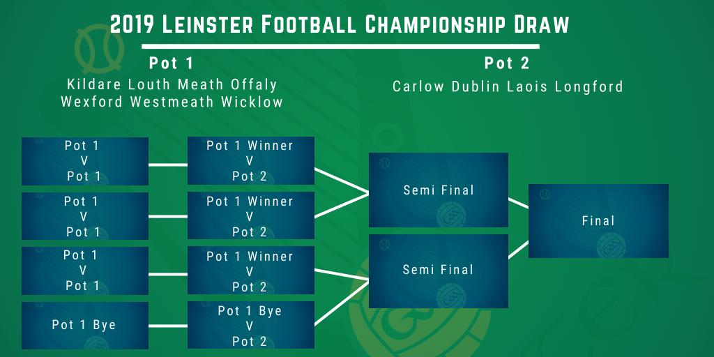2019 Leinster Championship Draws