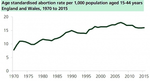 UK Abortion Statistics - 97% Mental Health grounds , 38% repeat abortions