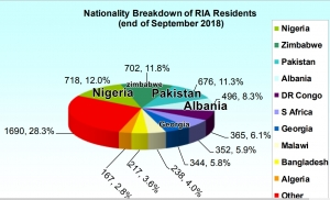 Nigerians top Nationality Living in Direct Provision